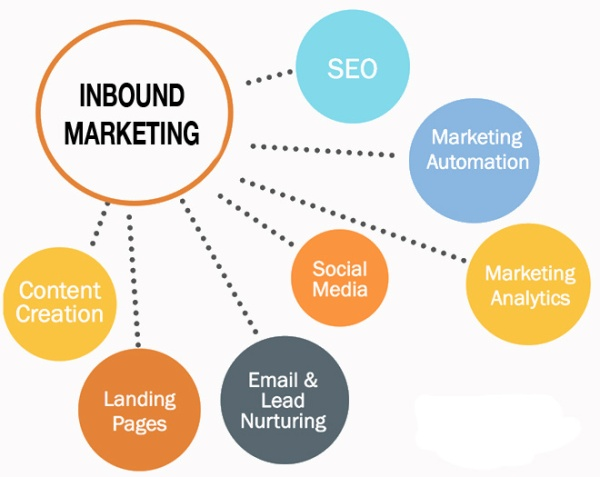 The Ultimate Inbound checklist via Impact Branding