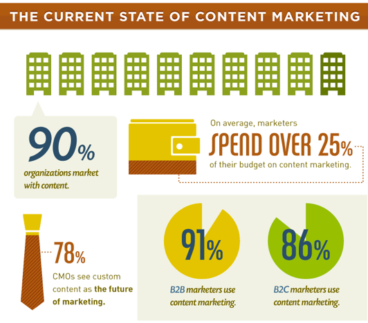 25% off marketing budgets are spent on content marketing? [Info-graphic]